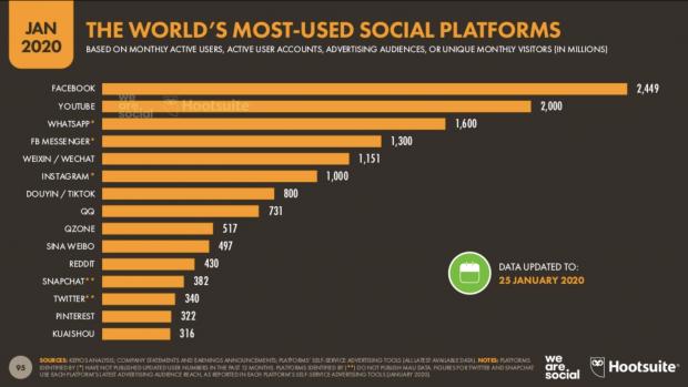Infographie: la plateforme de médias sociaux la plus utilisée au monde