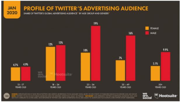 Profil du groupe publicitaire de Twitter