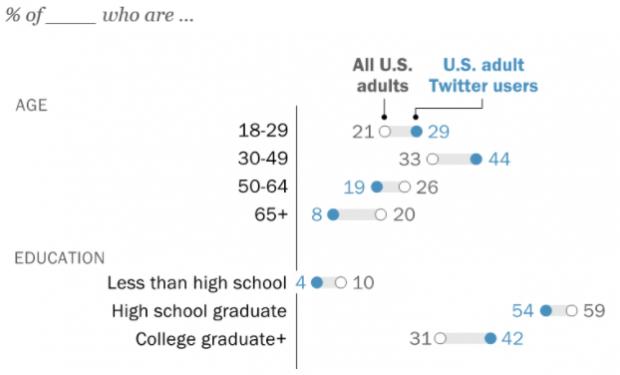Âge et données démographiques sur l'éducation pour les utilisateurs de Twitter par rapport à tous les utilisateurs américains