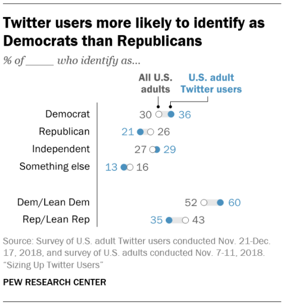 Les utilisateurs de Twitter sont plus susceptibles de s'identifier comme démocrates que républicains