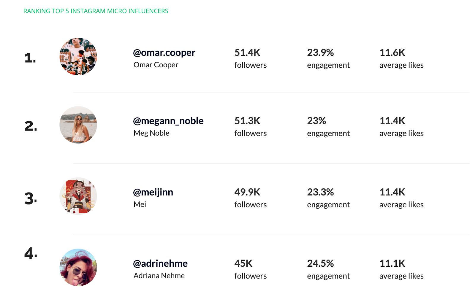 Top 5 des micro-influenceurs Instagram, capture d'écran tirée de Heepsy, une plateforme marketing d'influences